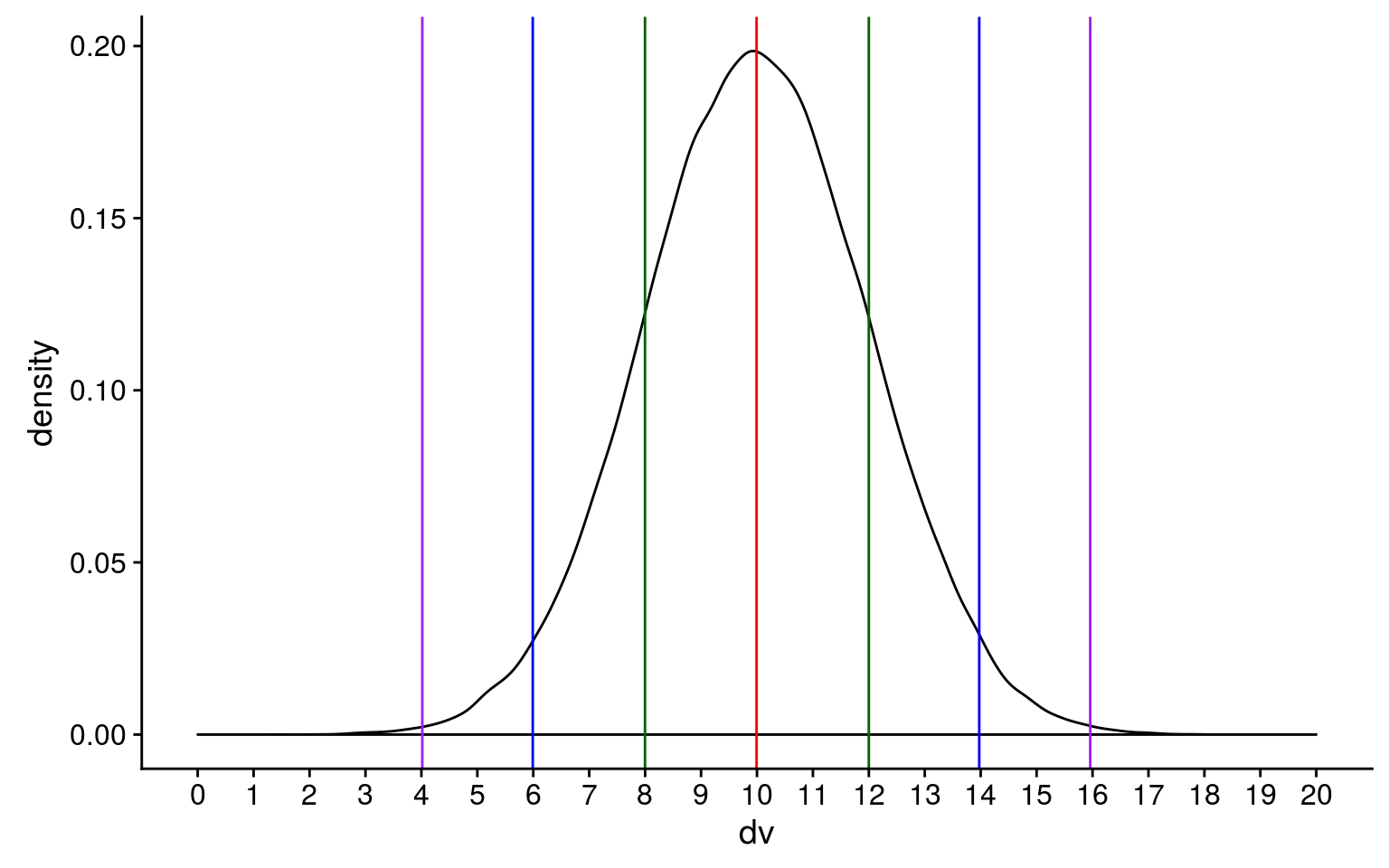 Probability and simulating data